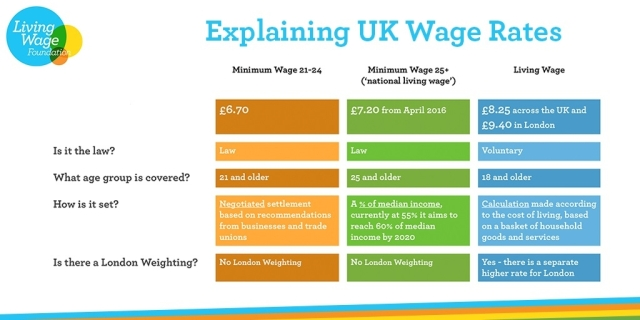 Table comparing National Minimum Wage, National Living Wage and the Living Wage